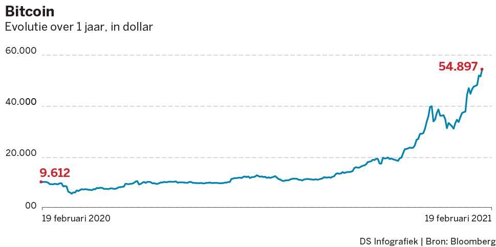 evolutie bitcoin