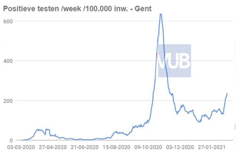 Coronabesmettingen in Gent bijna verdubbeld op een week tijd