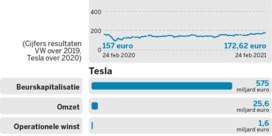 Volkswagen vs.Tesla