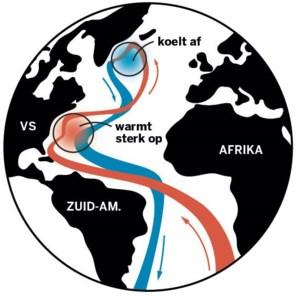 De Atlantische warmtepomp sputtert