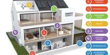 In vier stappen naar een duurzame woning