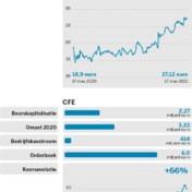 Boskalis vs.CFE