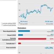AB InBev vs.Heineken
