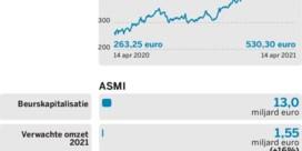 ASML vs.ASMI