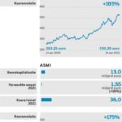 ASML vs. ASMI