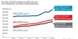 Woning 100.000 euro duurder in tien jaar