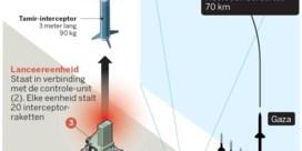 Iron Dome, het raketschild dat zijn gelijke niet kent